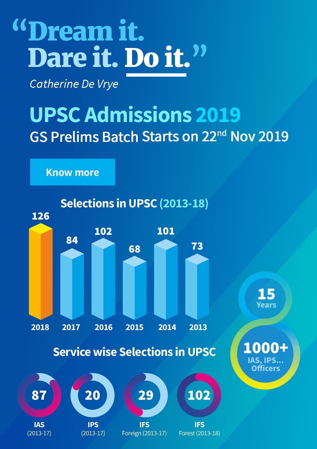 UPSC Admissions 2019