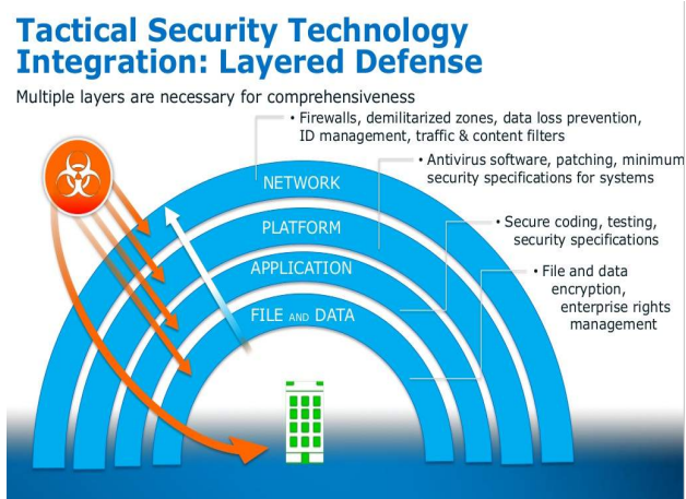 Tactical Security Technology Integration