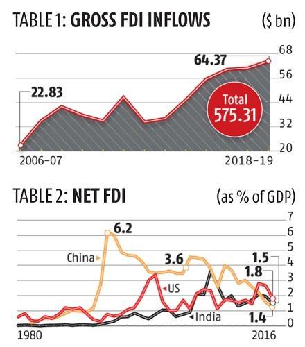 FDI: Bringing all stakeholders on board