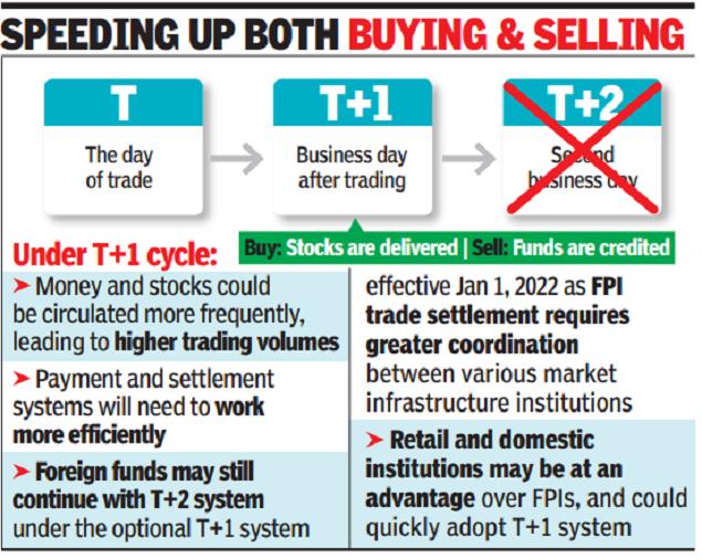 T+1 Settlement System