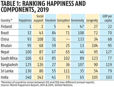 World Happiness Report 2020 List.Un World Happiness Report 2019 Current Affairs Ias